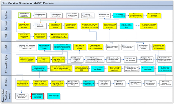 Standardized Approach To Business Process Creation - Business process documentation